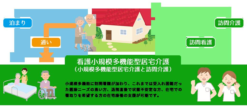 看護小規模多機能型居宅介護サービスの概要説明イラスト